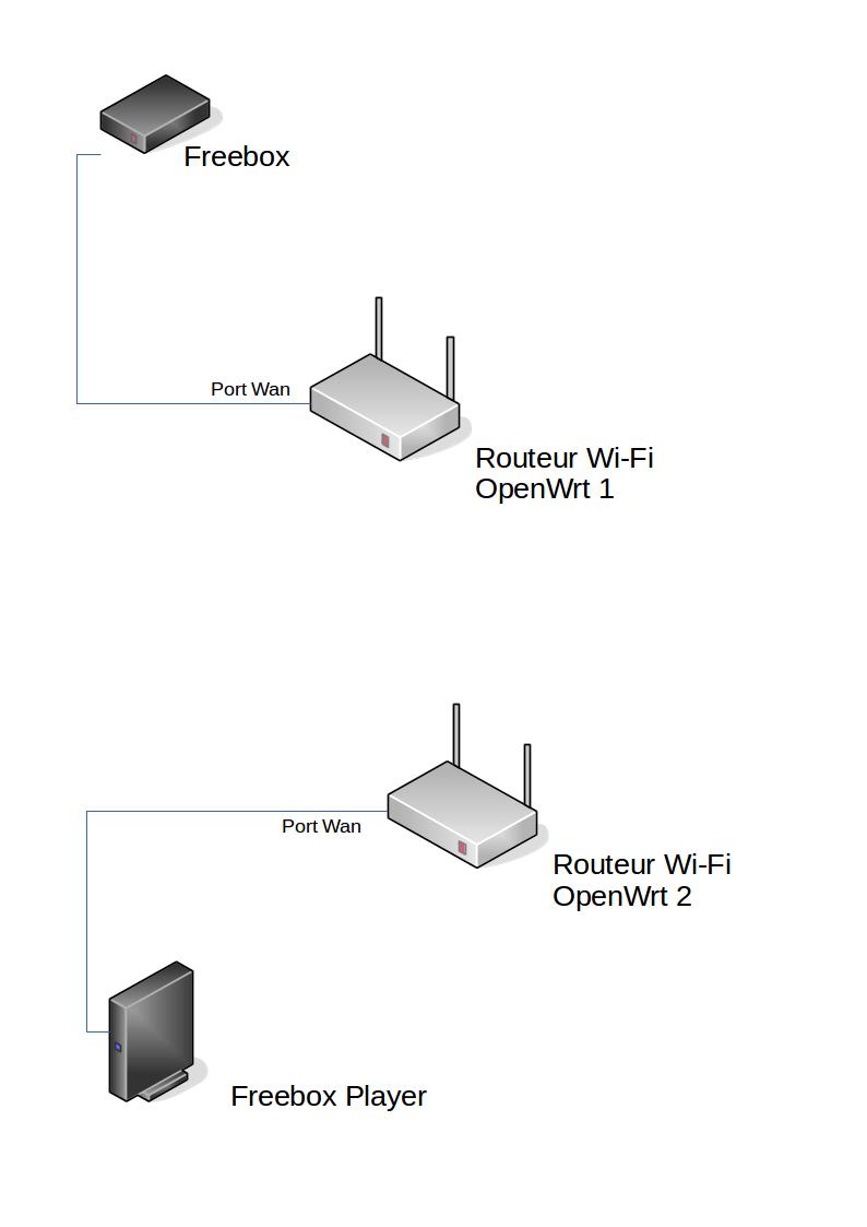 réseau Freebox-OpenWrt