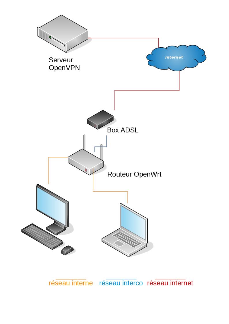 réseau OpenVPN-OpenWrt